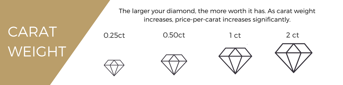 Learn about carat weight