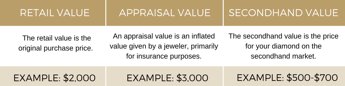 Learn more about retail value, appraisal value, and secondhand value