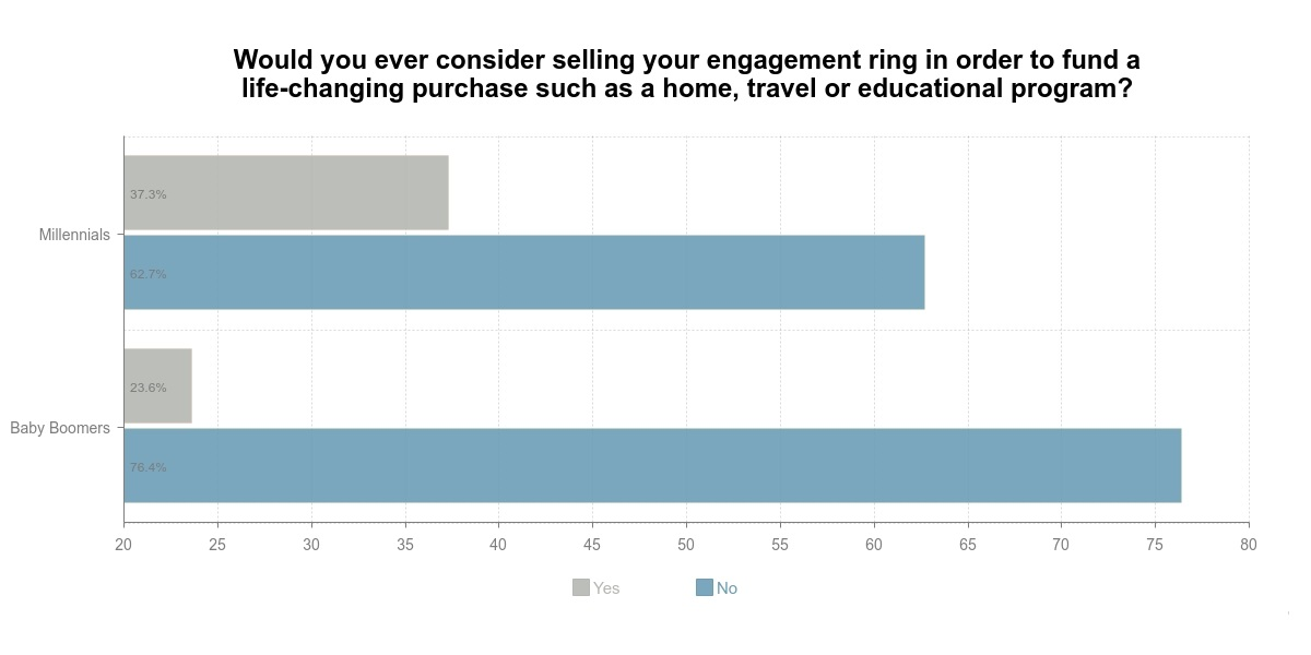 Baby Boomers vs Millennials on Selling the Engagement Ring