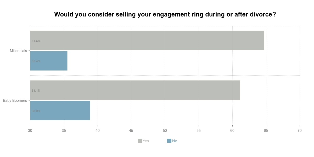 Millennials sell engagement rings